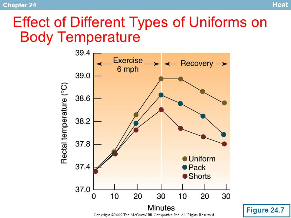 Effect of Different Types of Uniforms on Body Temperature
