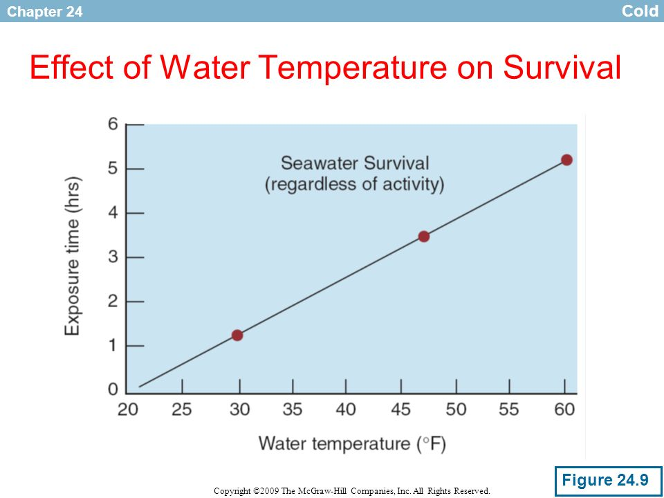 Effect of Water Temperature on Survival