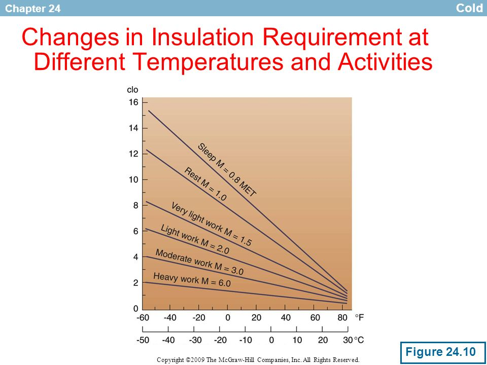 Cold Changes in Insulation Requirement at Different Temperatures and Activities Figure 24.10