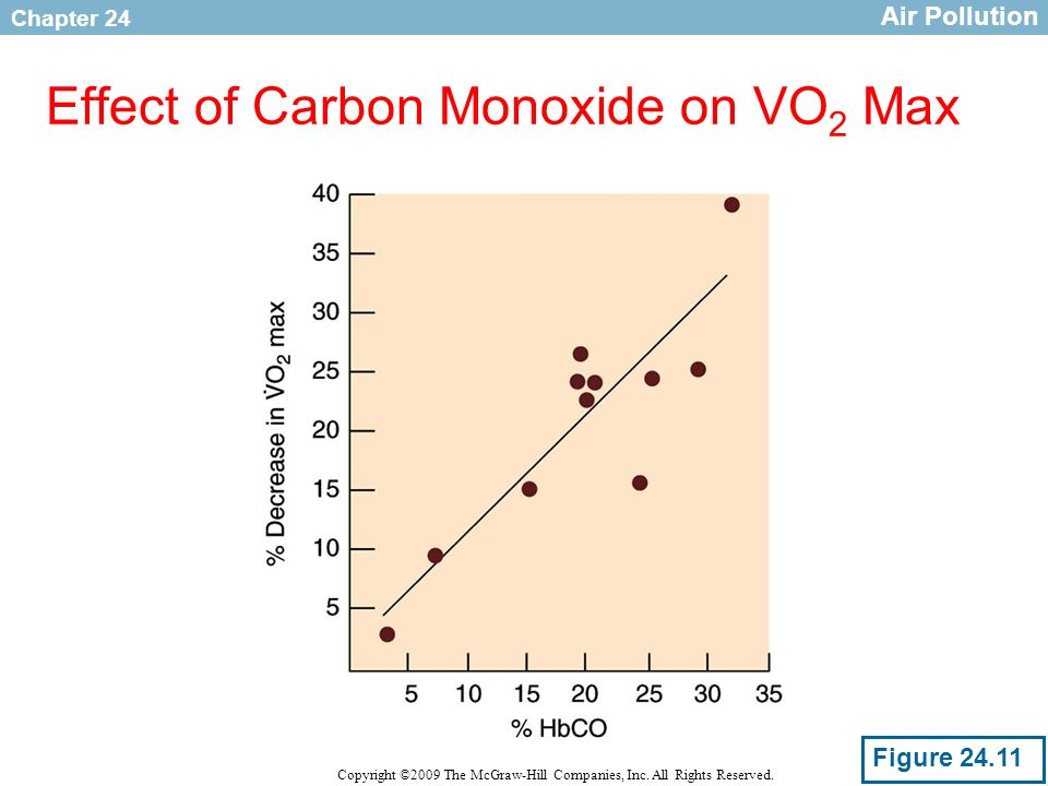 Effect of Carbon Monoxide on VO2 Max