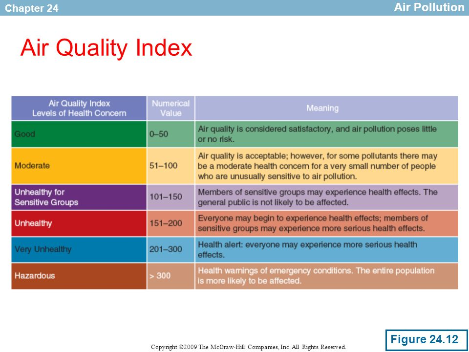 Air Pollution Air Quality Index Figure 24.12