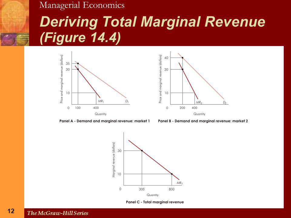 Deriving Total Marginal Revenue (Figure 14.4)