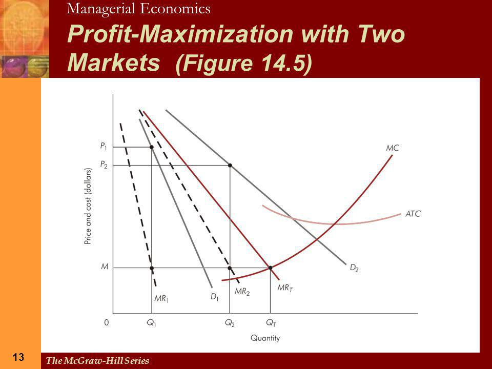 Profit-Maximization with Two Markets (Figure 14.5)
