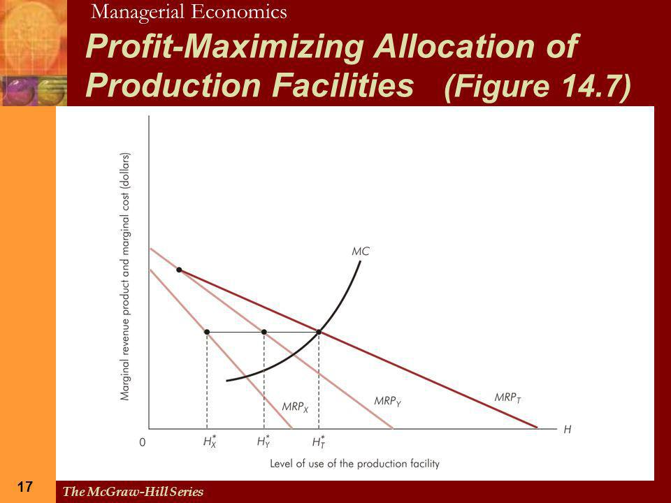 Profit-Maximizing Allocation of Production Facilities (Figure 14.7)
