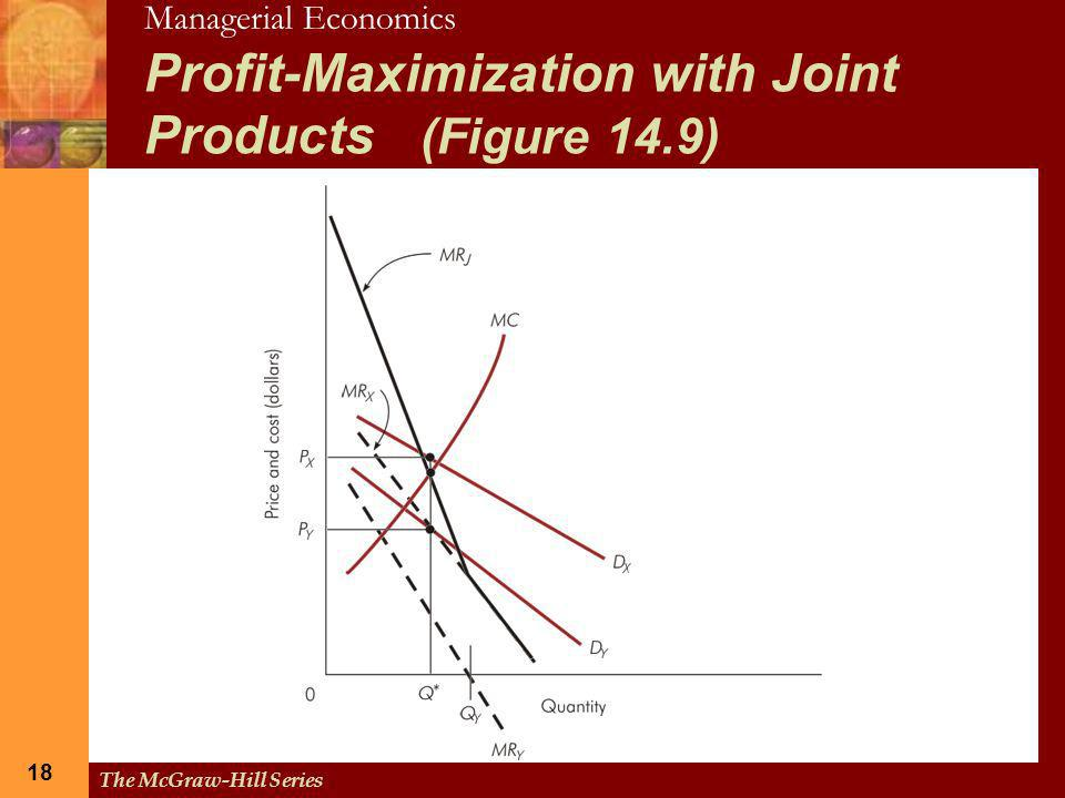 Profit-Maximization with Joint Products (Figure 14.9)
