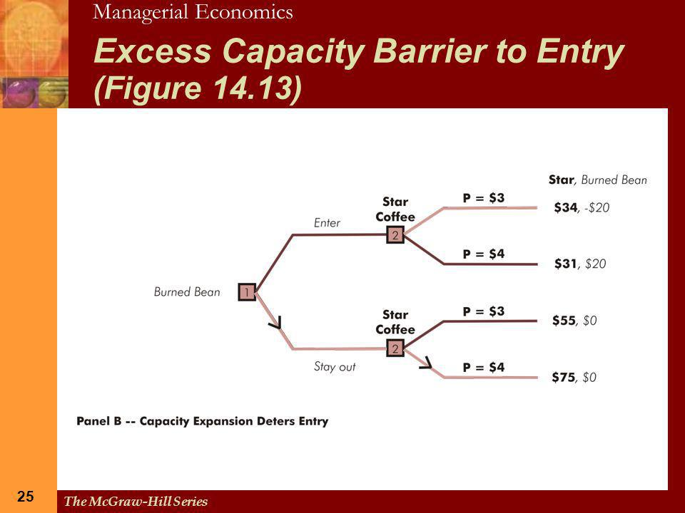 Excess Capacity Barrier to Entry (Figure 14.13)