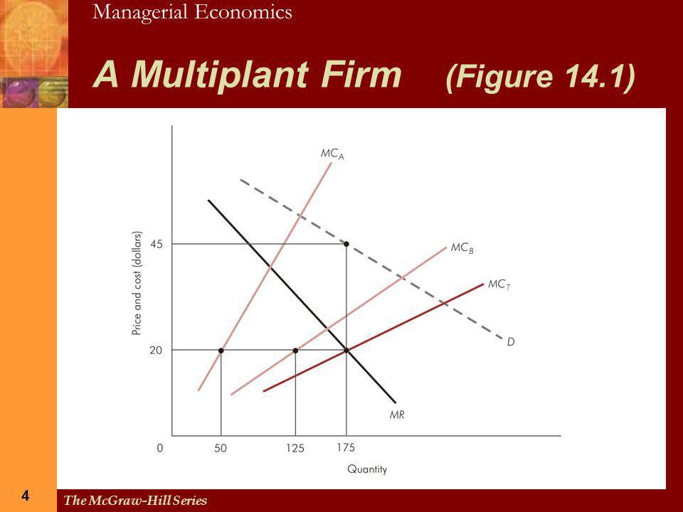 A Multiplant Firm (Figure 14.1)