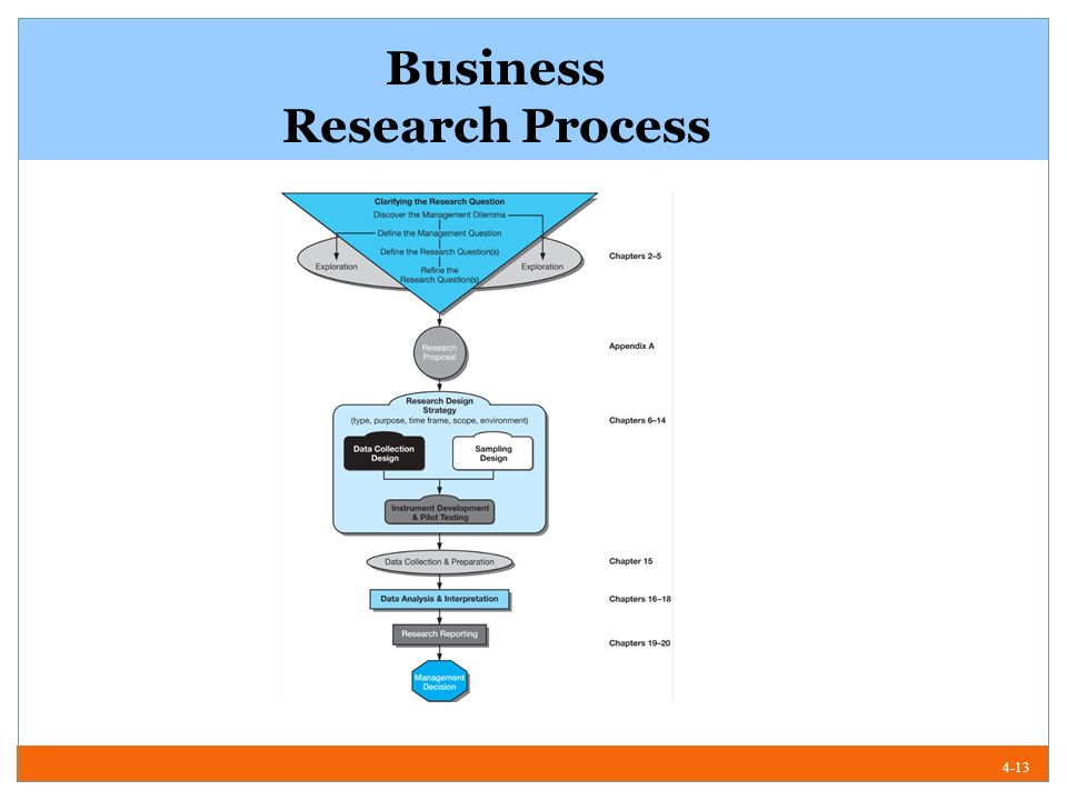overview of the research process for business 13 the text and your business specialism 1/11 learning summary 1/13 action programme 1/13 review questions 1/15  module 3 the research process 3/1 31 basic assumptions about research 3/2  research methods for business and management edinburgh business school vii.