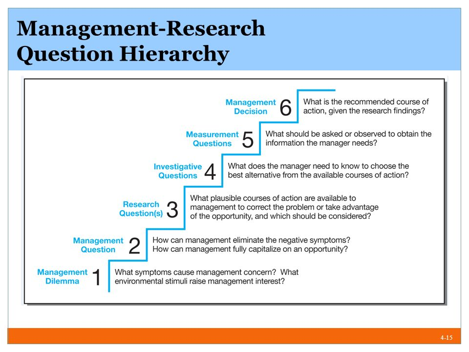management research question hierarchy example Tech 646 analysis of research in industry and technology salespro's management-research question hierarchy market project example the management question.