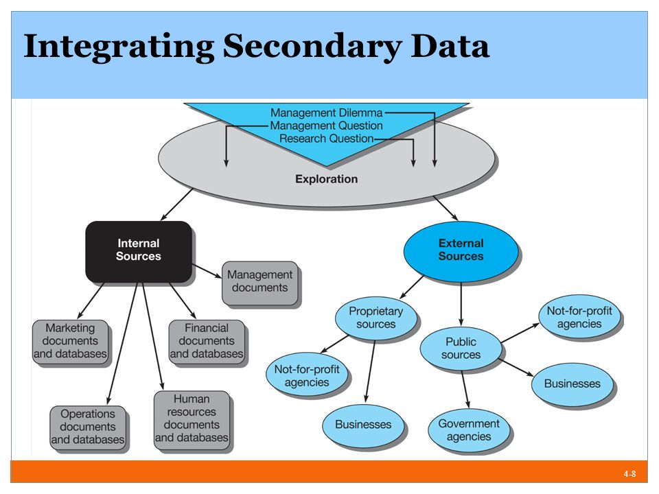 internal sources of secondary research Slides for a lecture delivered by dr kelly page about the types of external secondary data sources available and used in secondary research.