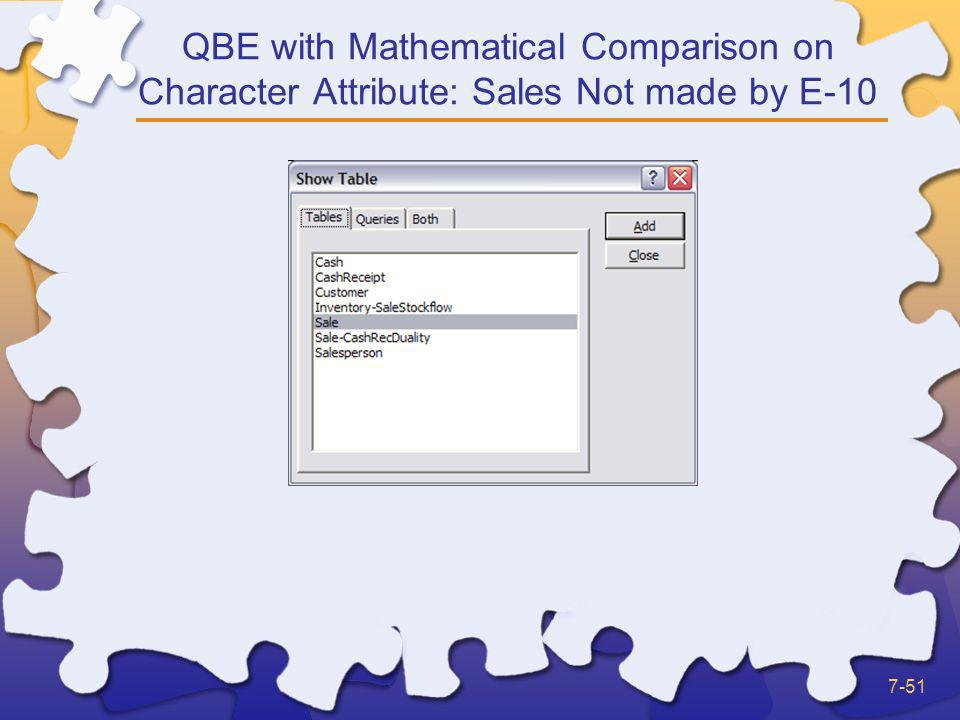 QBE with Mathematical Comparison on Character Attribute: Sales Not made by E-10