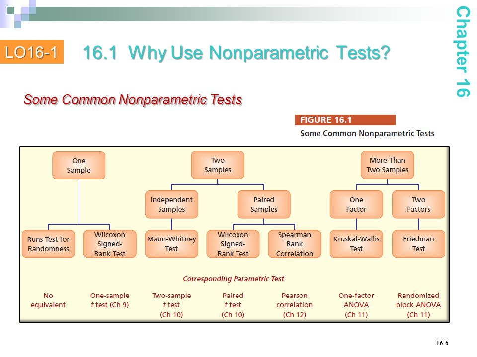 16.1 Why Use Nonparametric Tests