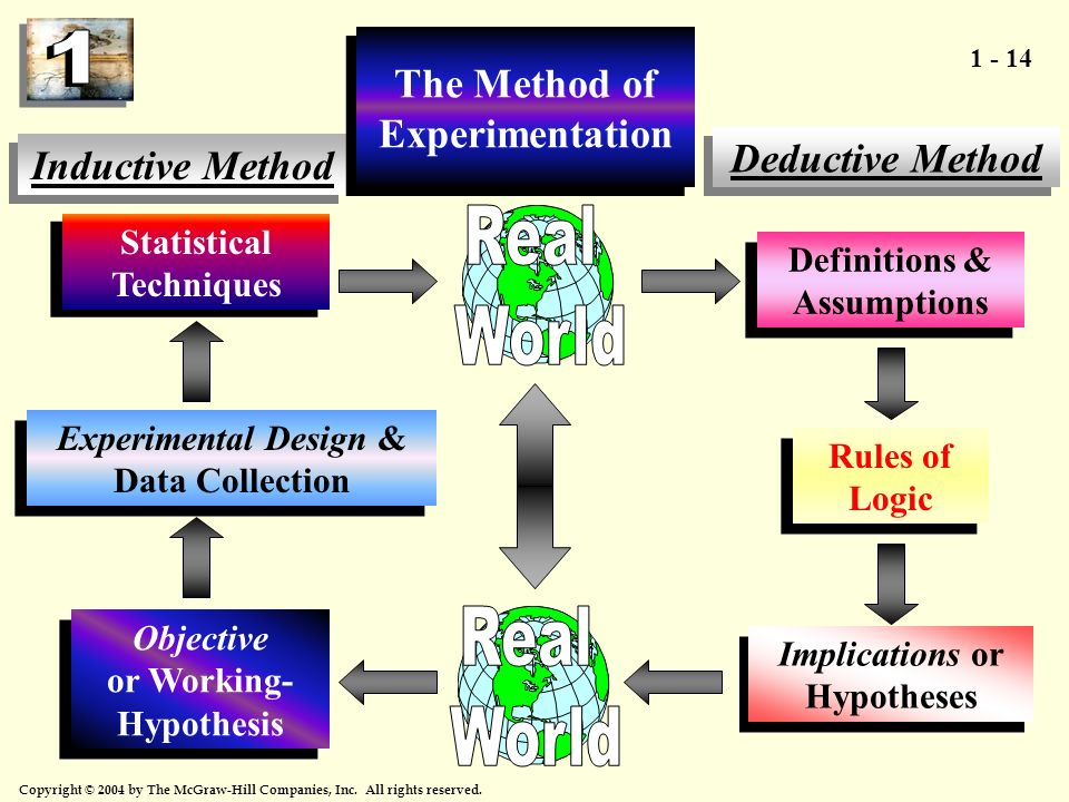 Real World Real World The Method of Experimentation Deductive Method