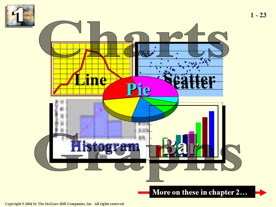 Bar Pie Line Scatter Histogram Charts Graphs