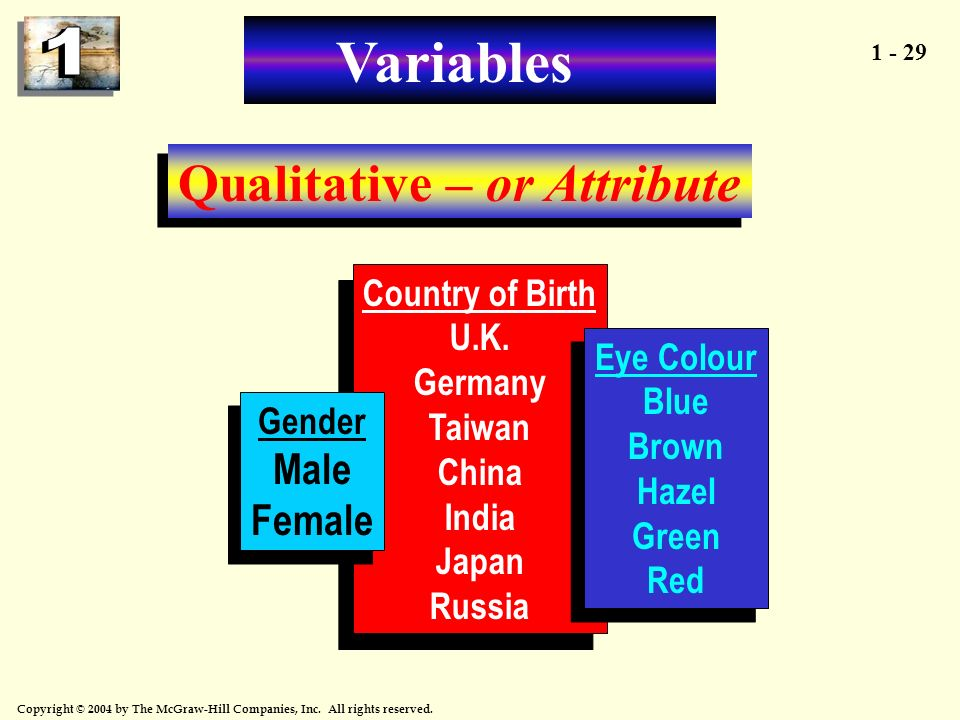 Variables Qualitative – or Attribute Female Country of Birth U.K.