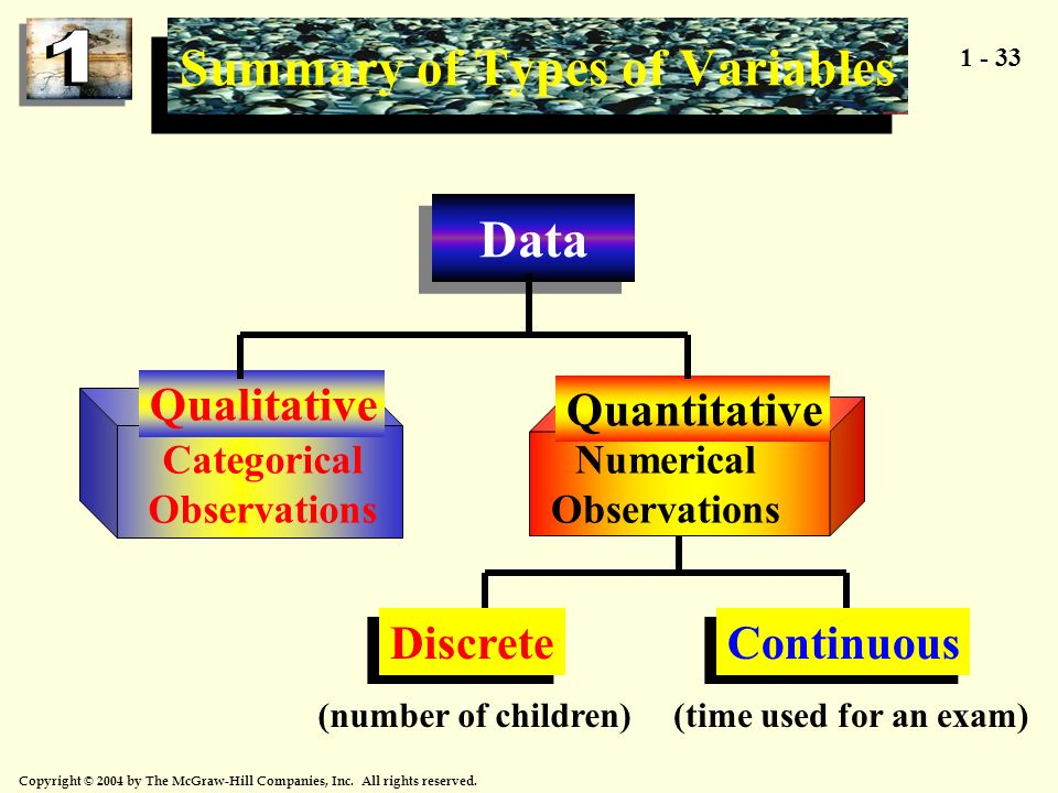 Summary of Types of Variables