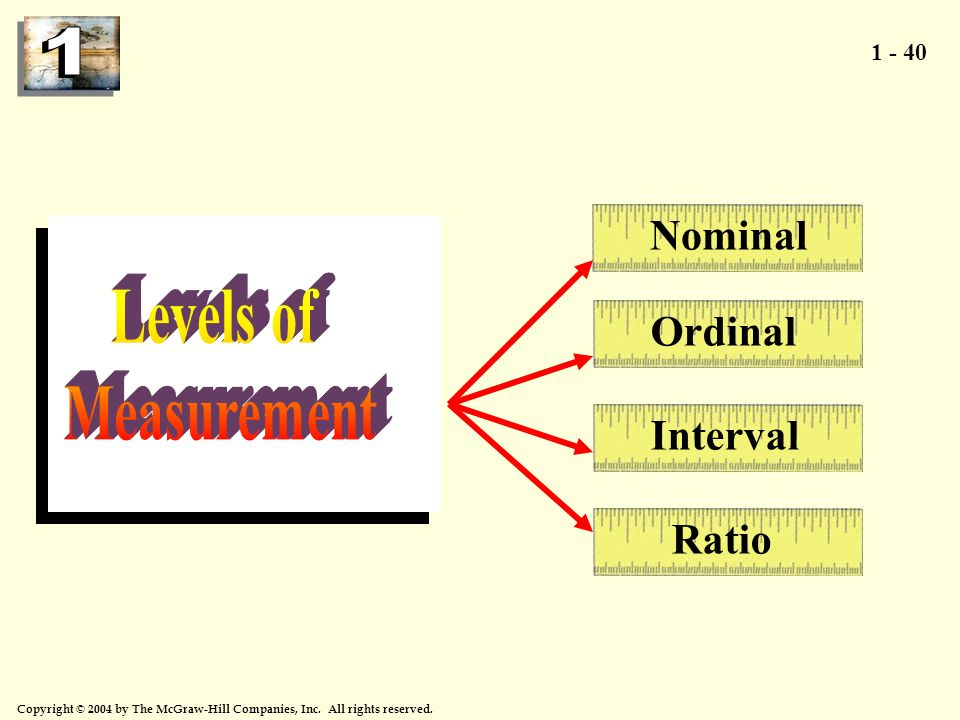 Nominal Levels of Measurement Ordinal Interval Ratio