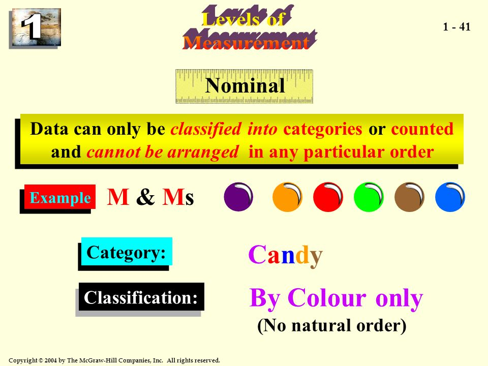 Candy By Colour only Levels of Measurement M & Ms Nominal
