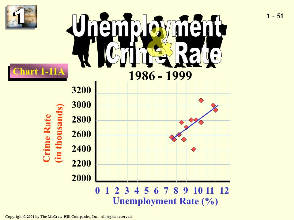 Unemployment Crime Rate &
