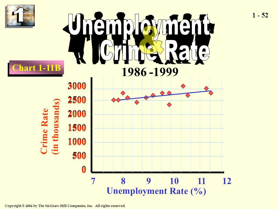 Unemployment Crime Rate &