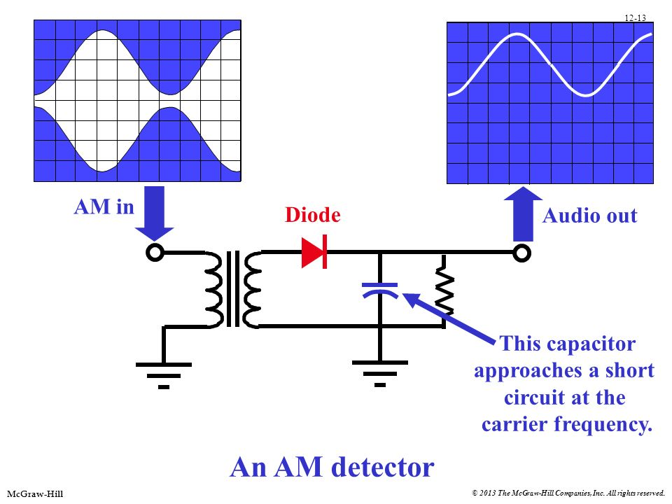 An AM detector AM in Diode Audio out This capacitor approaches a short