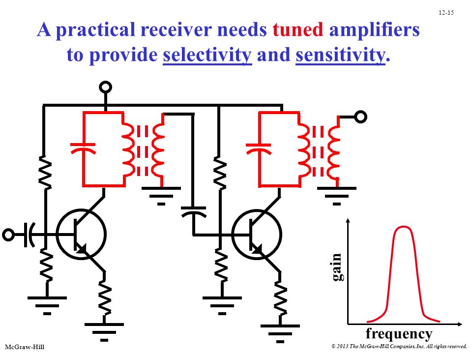 A practical receiver needs tuned amplifiers