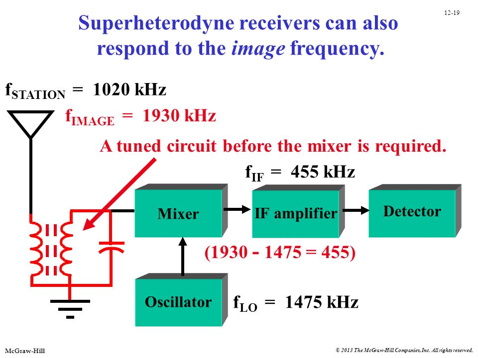 Superheterodyne receivers can also respond to the image frequency.