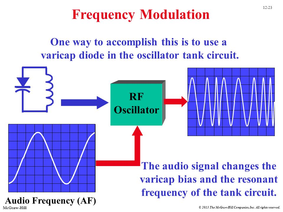 Frequency Modulation One way to accomplish this is to use a