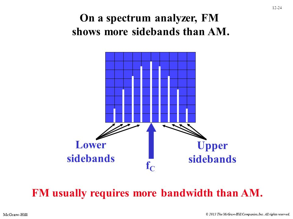 On a spectrum analyzer, FM shows more sidebands than AM.
