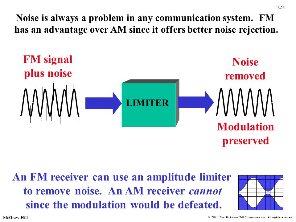 An FM receiver can use an amplitude limiter