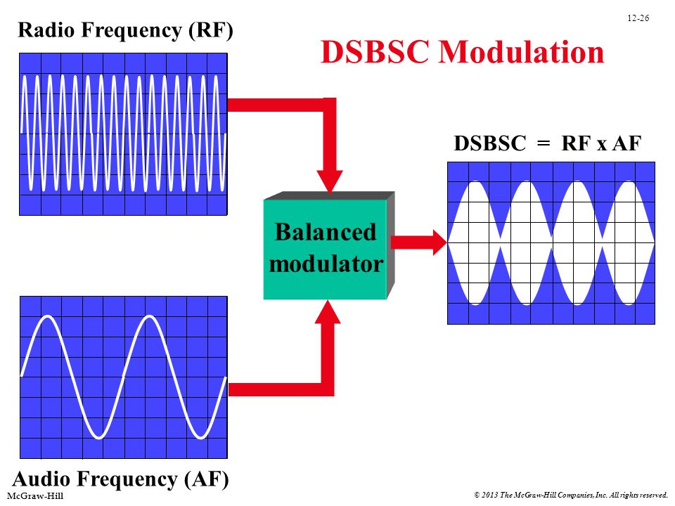 DSBSC Modulation Balanced modulator Radio Frequency (RF)