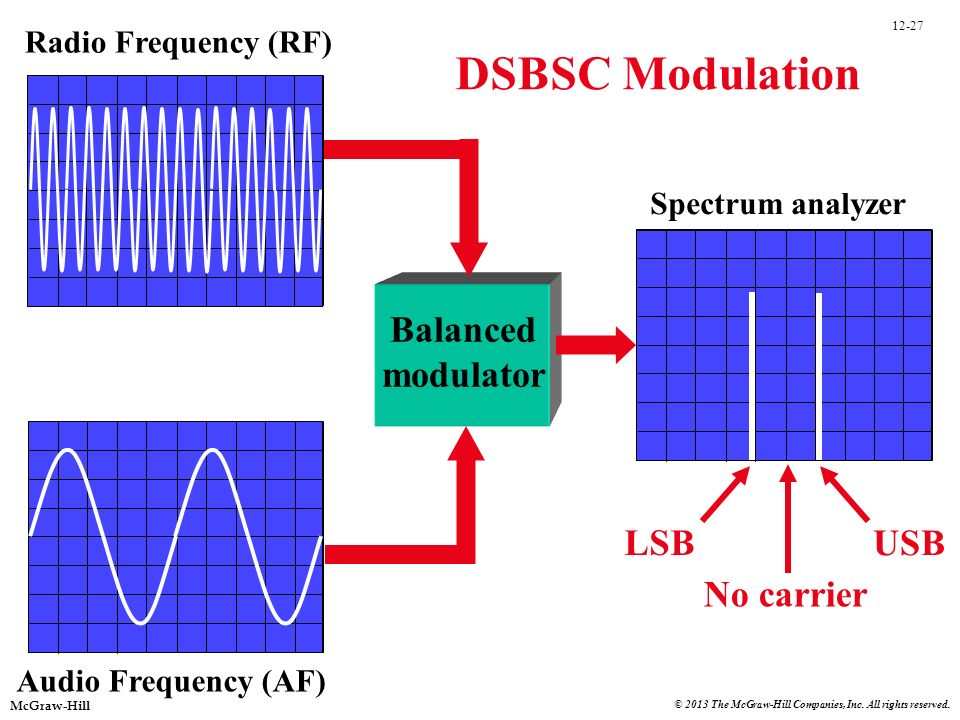 DSBSC Modulation Balanced modulator LSB No carrier USB