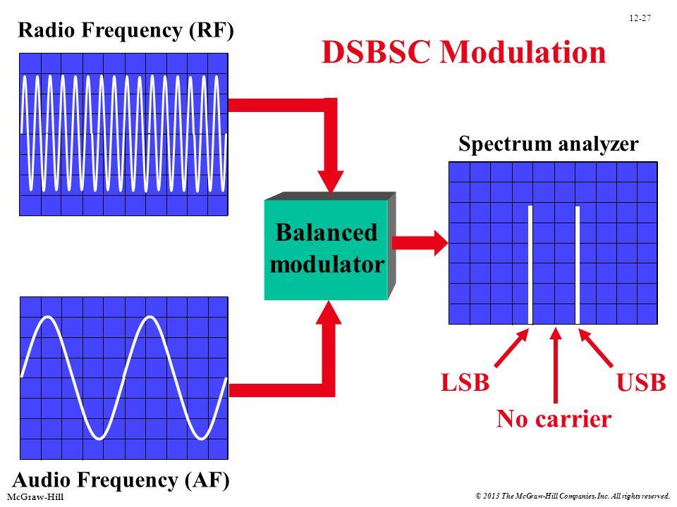 DSBSC Modulation Balanced modulator LSB No carrier USB