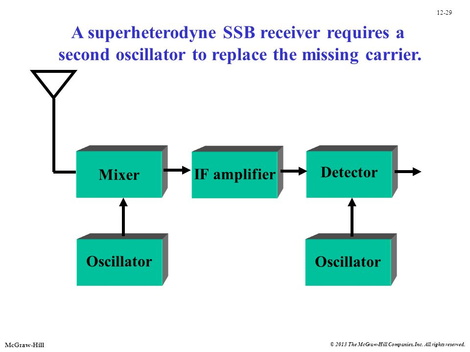 A superheterodyne SSB receiver requires a