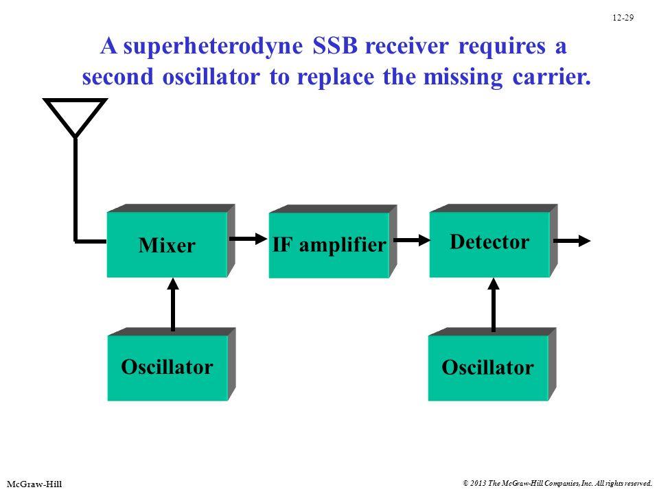 A superheterodyne SSB receiver requires a