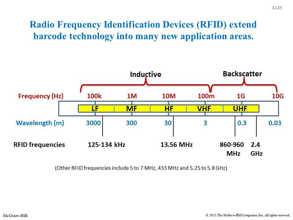 Radio Frequency Identification Devices (RFID) extend barcode technology into many new application areas.