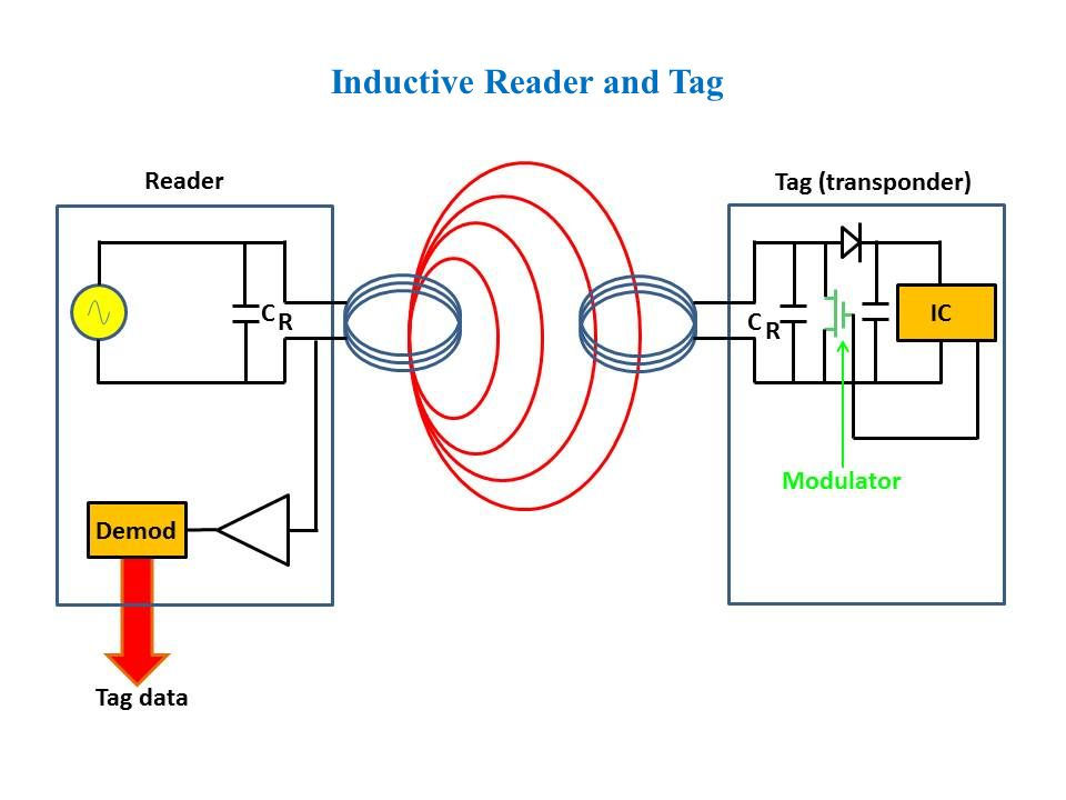 Inductive Reader and Tag