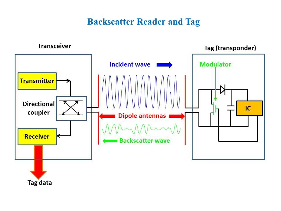 Backscatter Reader and Tag
