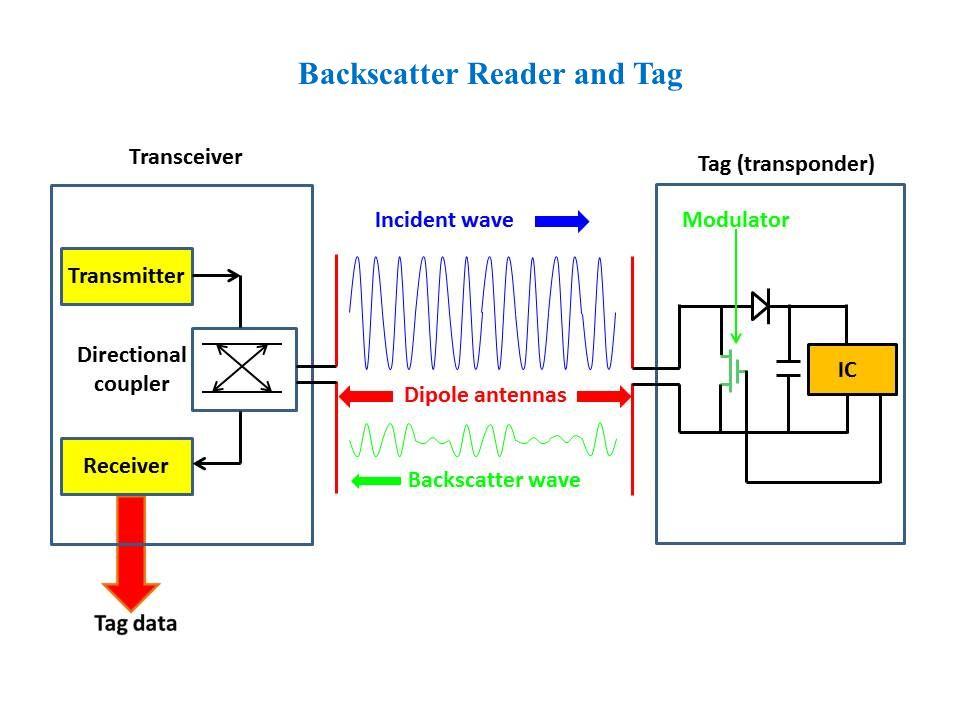 Backscatter Reader and Tag