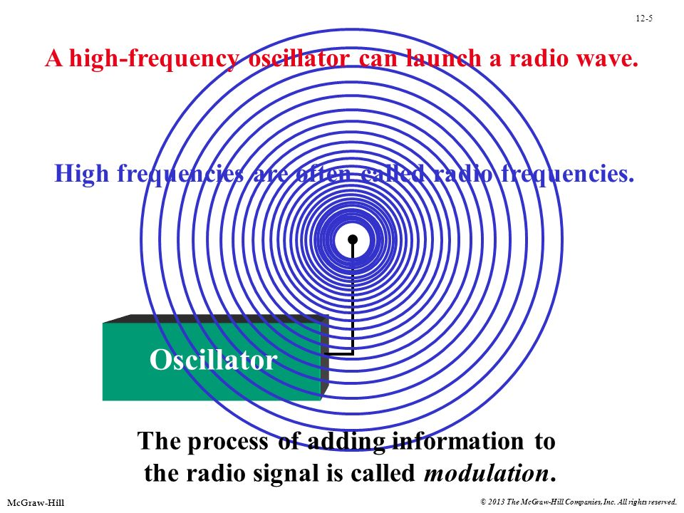 Oscillator A high-frequency oscillator can launch a radio wave.