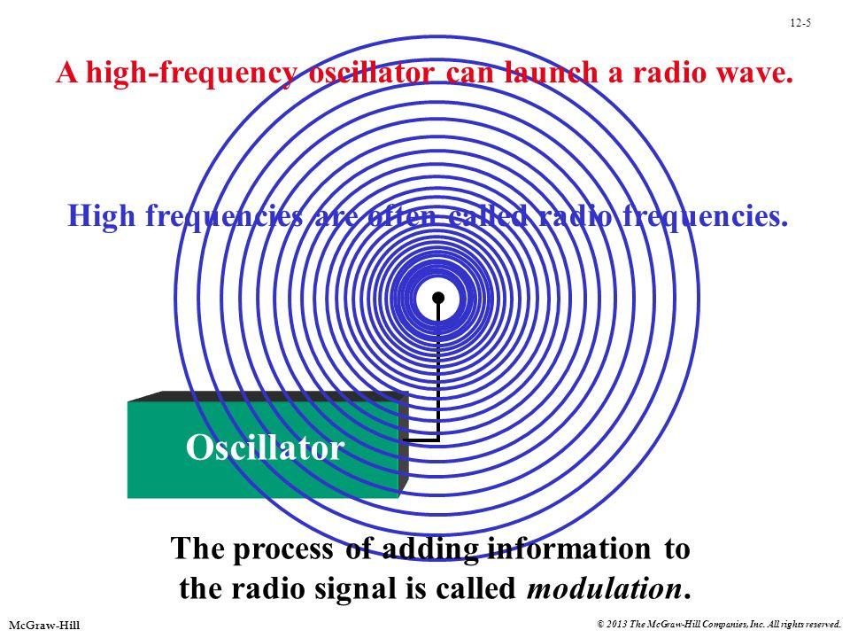 Oscillator A high-frequency oscillator can launch a radio wave.
