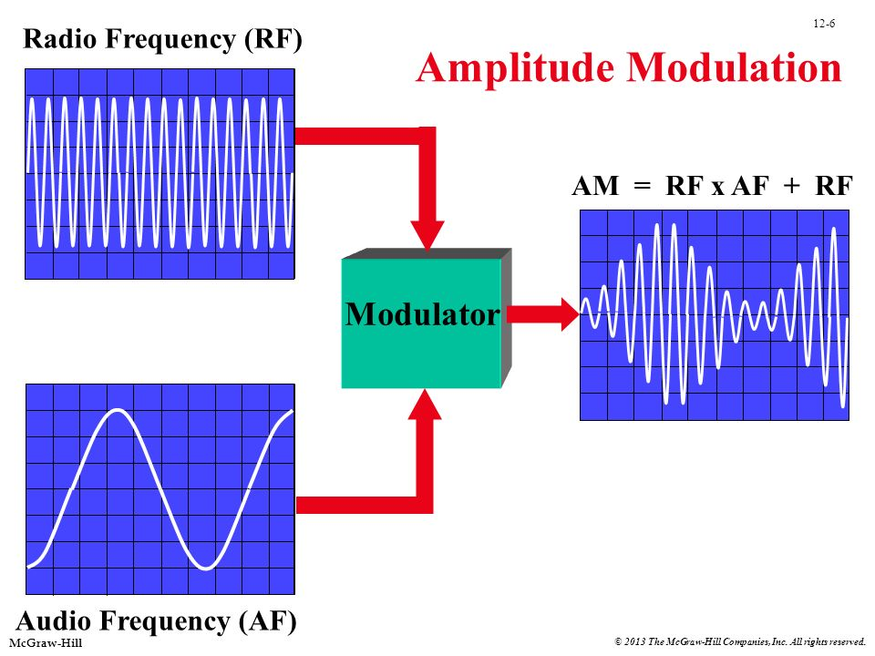 Amplitude Modulation Modulator Radio Frequency (RF) AM = RF x AF + RF