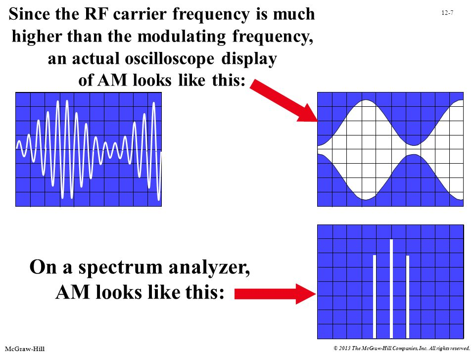 On a spectrum analyzer, AM looks like this:
