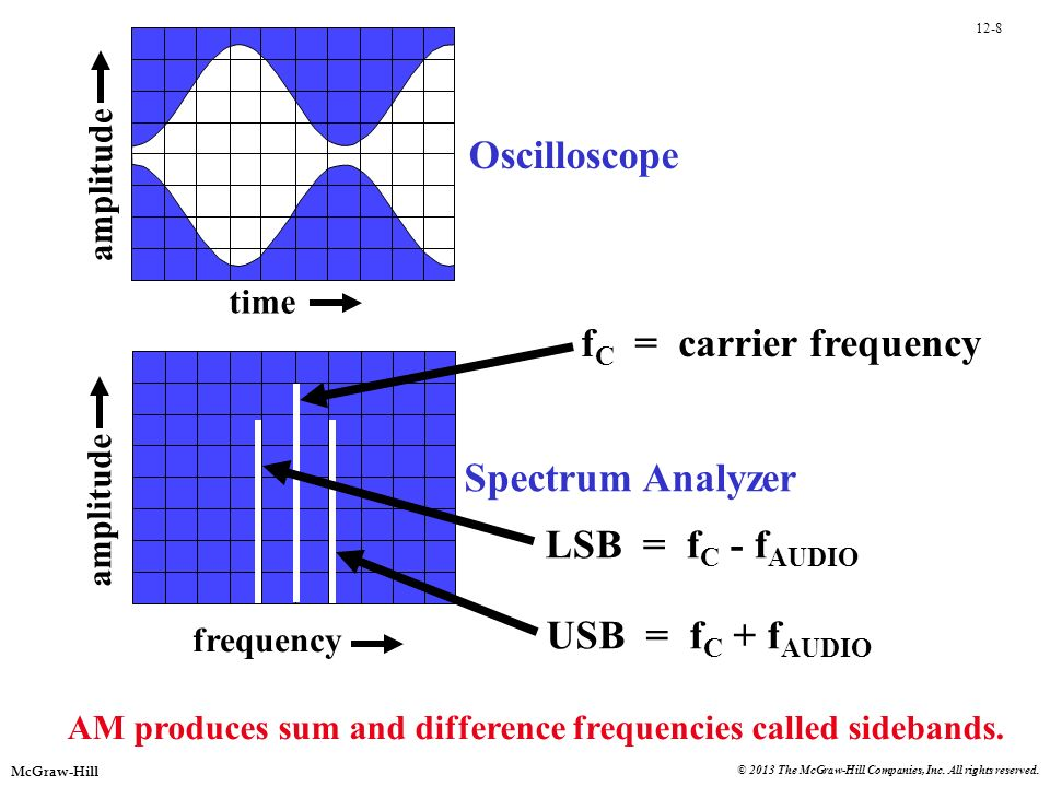 Oscilloscope fC = carrier frequency Spectrum Analyzer