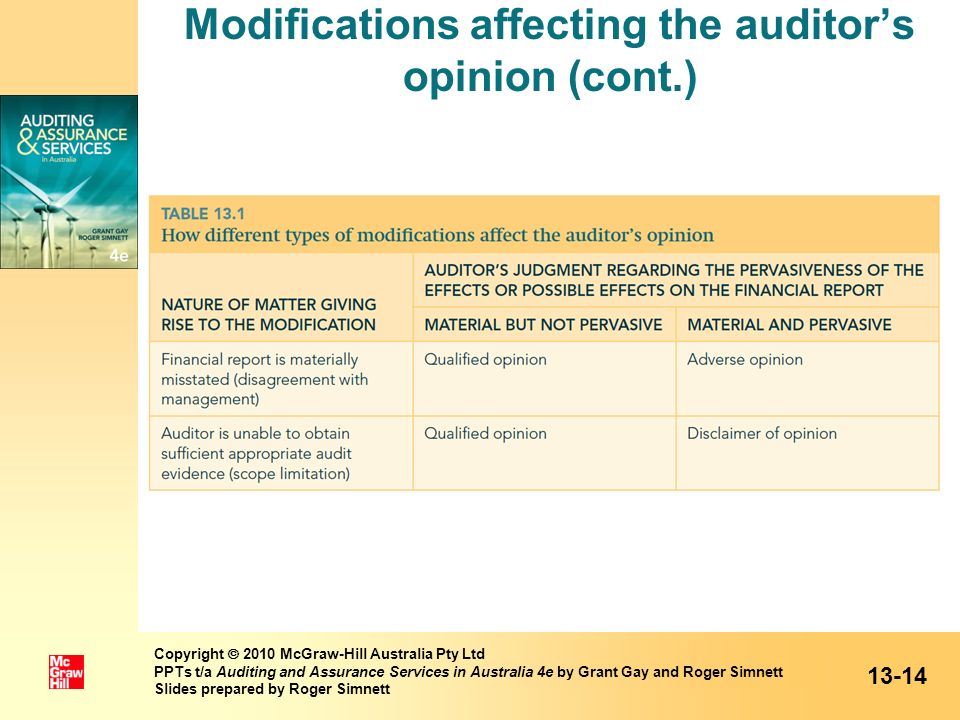 Modifications affecting the auditor's opinion (cont.)