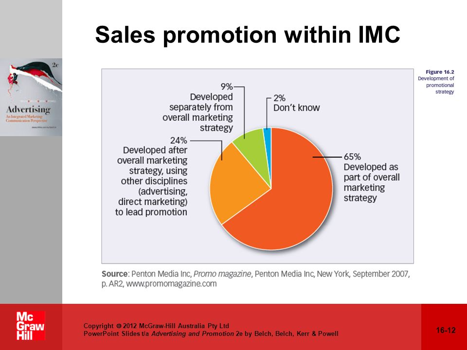 Sales promotion within IMC