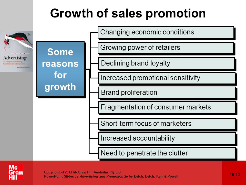 Growth of sales promotion