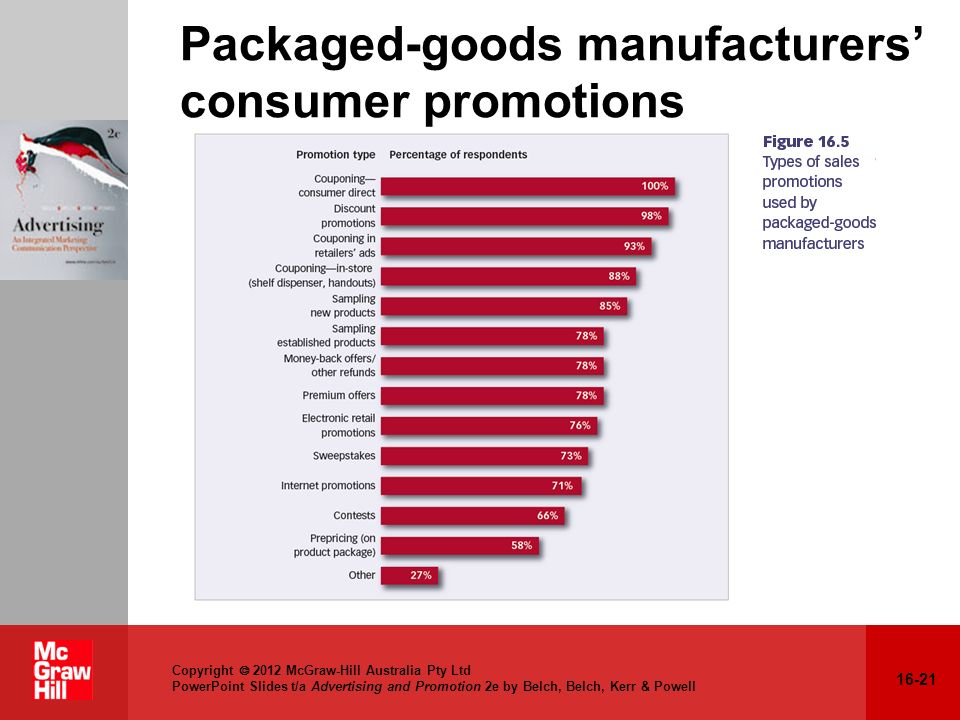 Packaged-goods manufacturers' consumer promotions