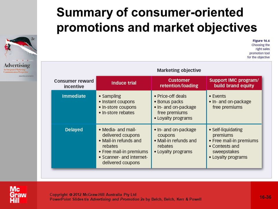 Summary of consumer-oriented promotions and market objectives