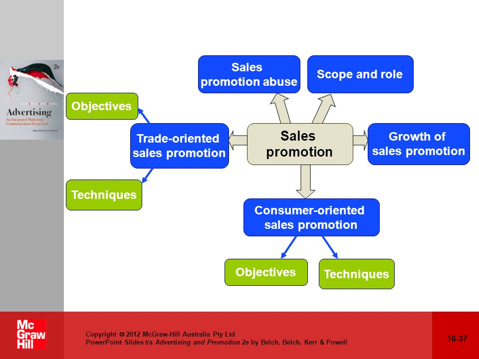 Sales promotion Sales Scope and role promotion abuse Objectives